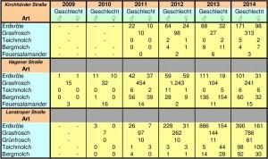 Tabelle 2-Ergebnisse-Gewässer-2014a